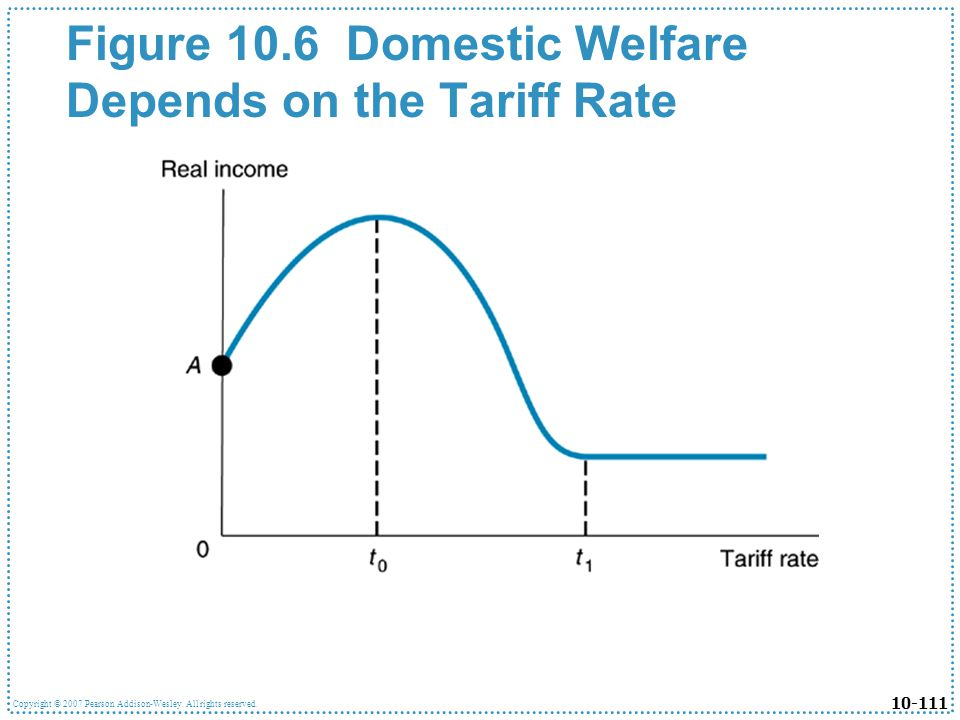 Figure 10.6 Domestic Welfare Depends on the Tariff Rate