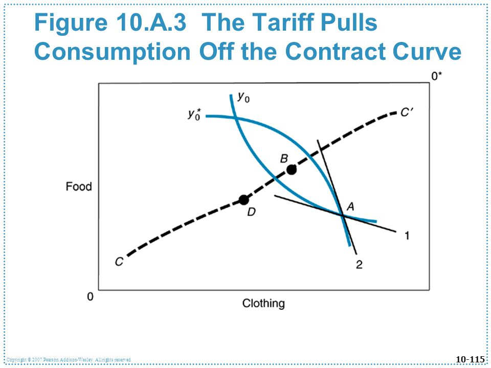 Figure 10.A.3 The Tariff Pulls Consumption Off the Contract Curve