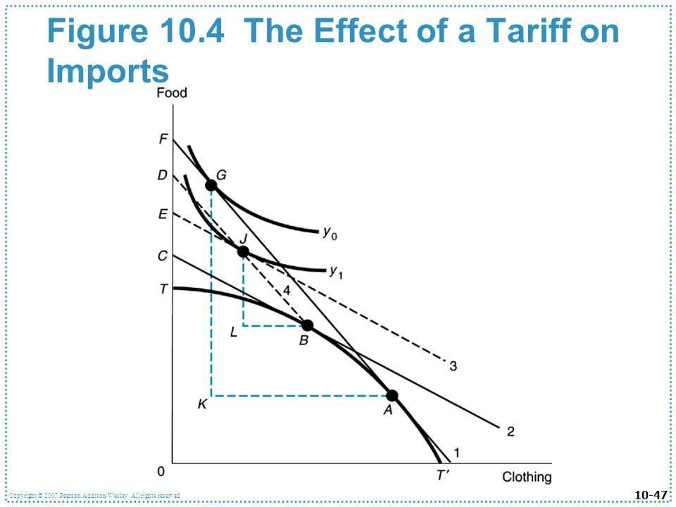 Figure 10.4 The Effect of a Tariff on Imports