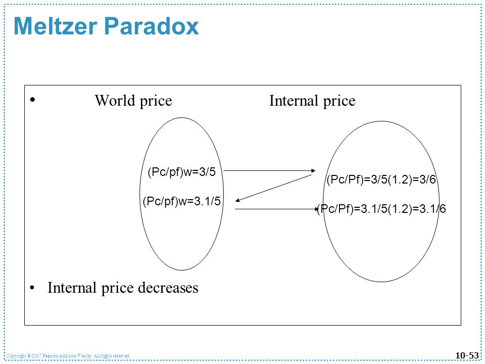 Meltzer Paradox World price Internal price Internal price decreases