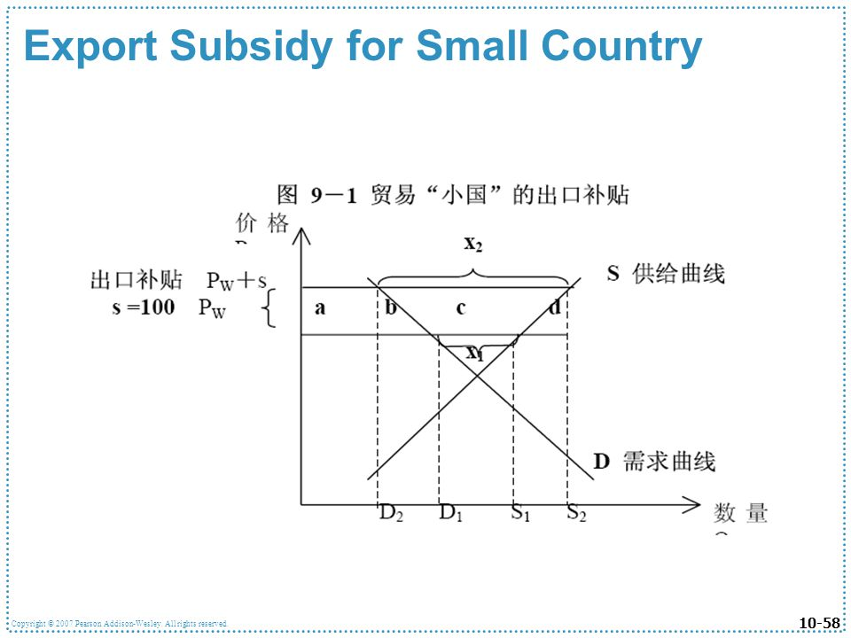 Export Subsidy for Small Country