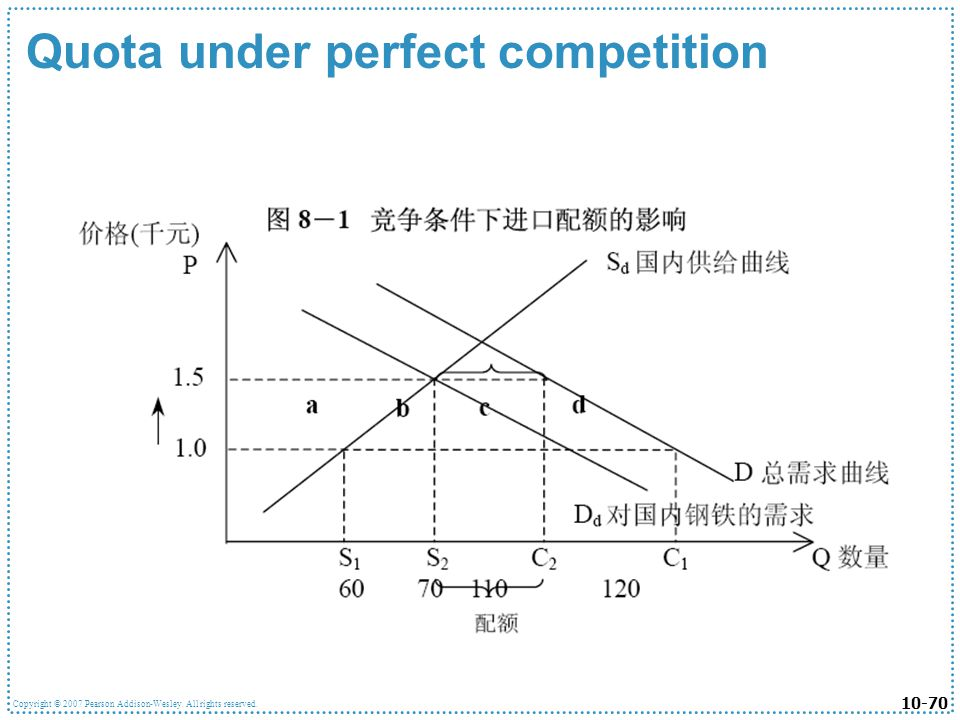 Quota under perfect competition