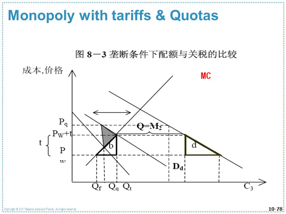Monopoly with tariffs & Quotas