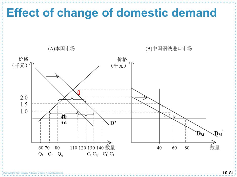 Effect of change of domestic demand