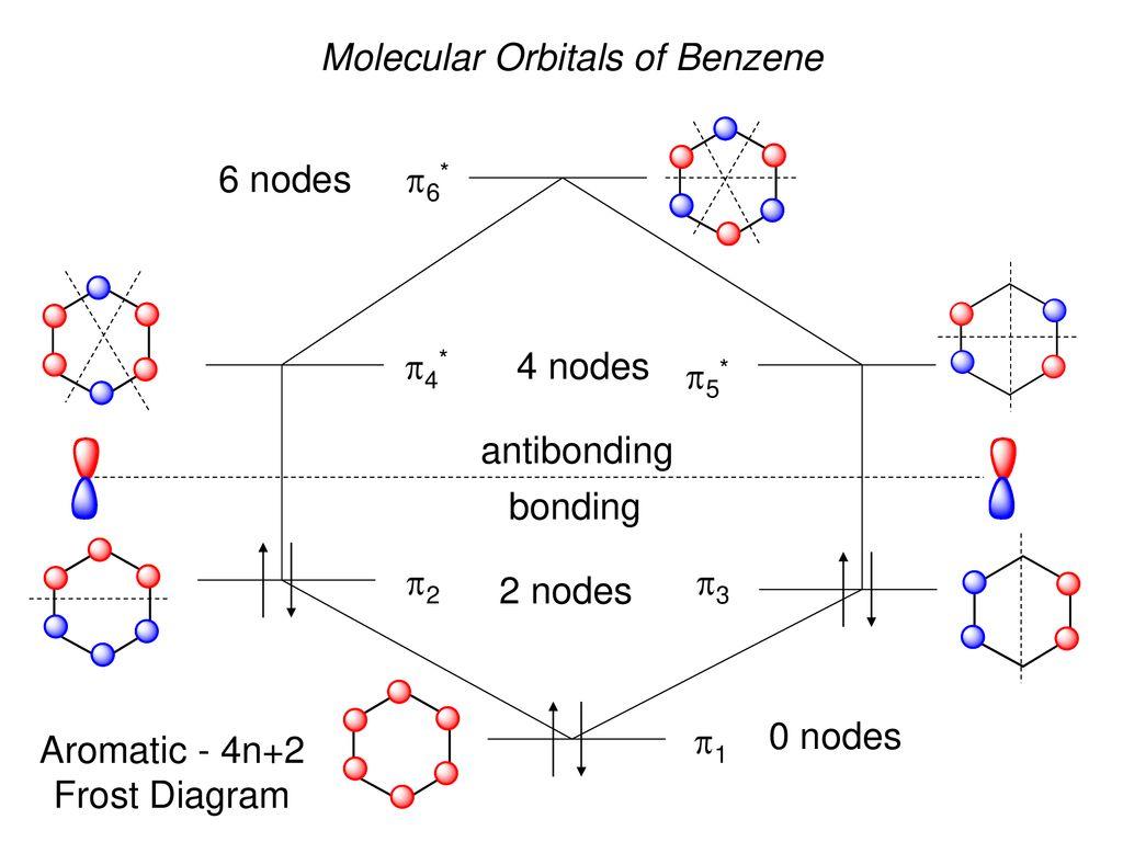 17 molecular orbitals of benzene