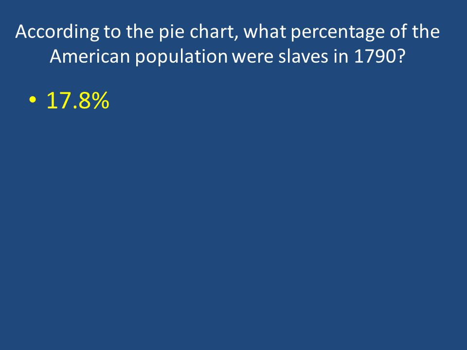 According to the pie chart, what percentage of the American population were slaves in 1790