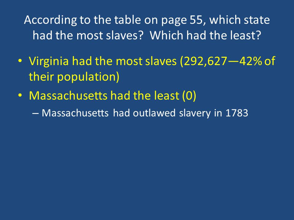 Virginia had the most slaves (292,627—42% of their population)