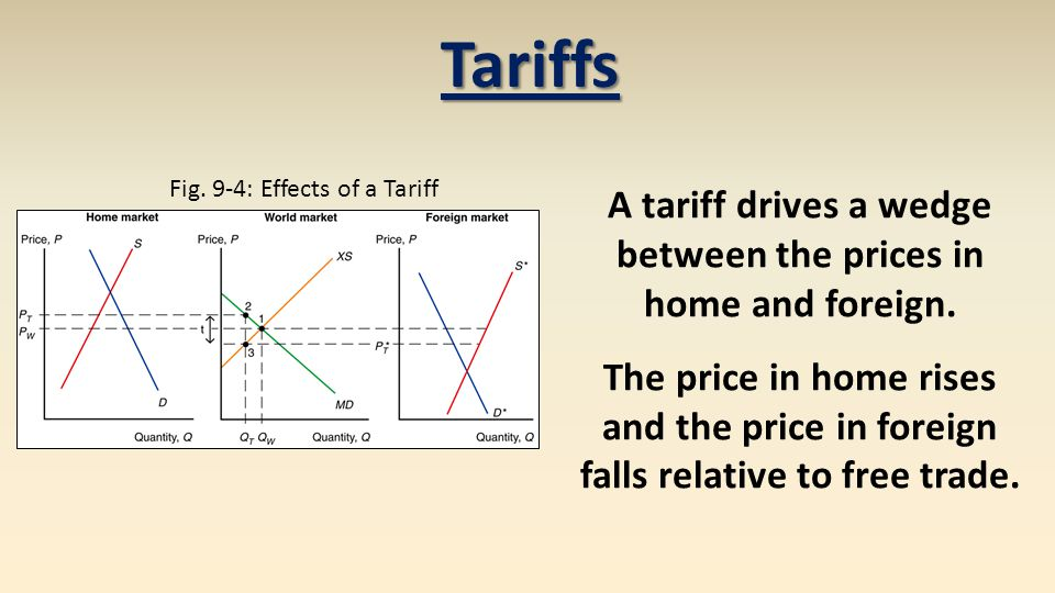 A tariff drives a wedge between the prices in home and foreign.