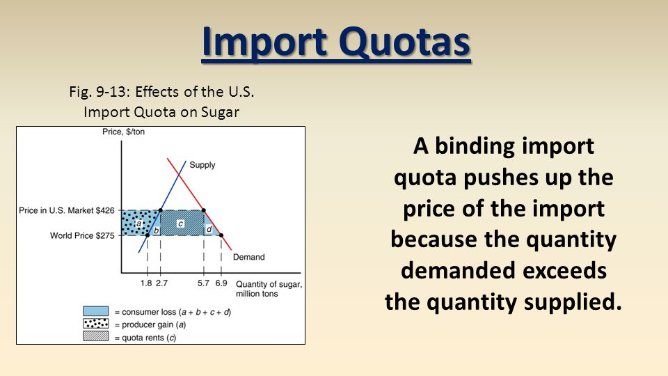 Fig. 9-13: Effects of the U.S. Import Quota on Sugar