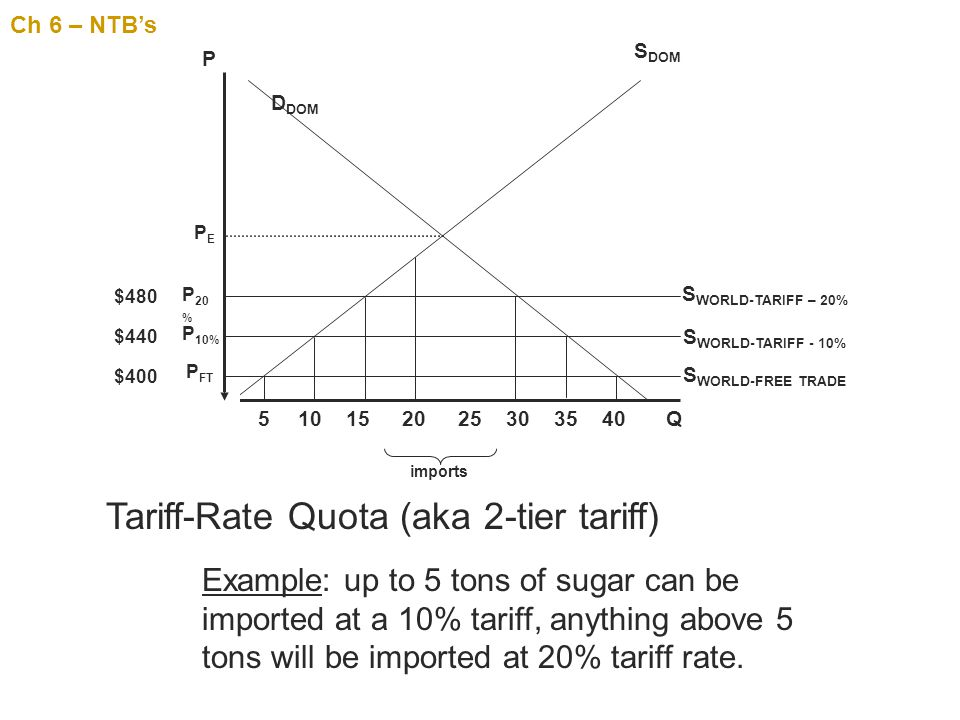 Tariff-Rate Quota (aka 2-tier tariff)