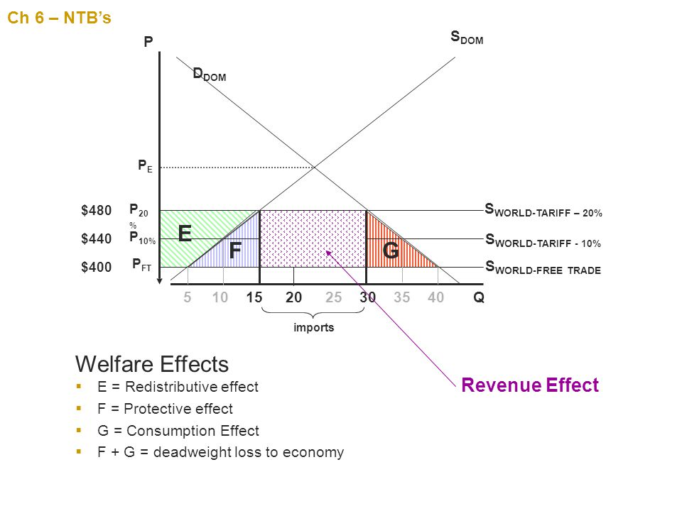 E F G Welfare Effects Revenue Effect Ch 6 – NTB's SDOM P DDOM
