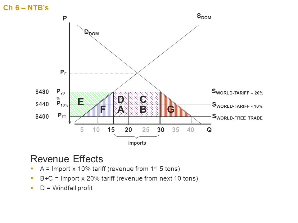 D C E F A B G Revenue Effects Ch 6 – NTB's SDOM P DDOM