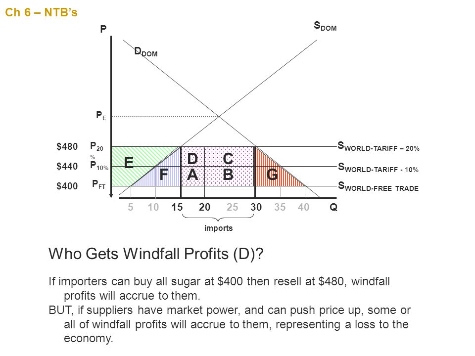 Who Gets Windfall Profits (D)