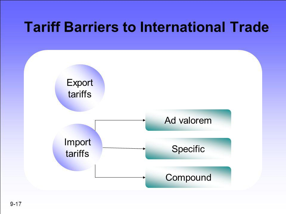 Tariff Barriers to International Trade