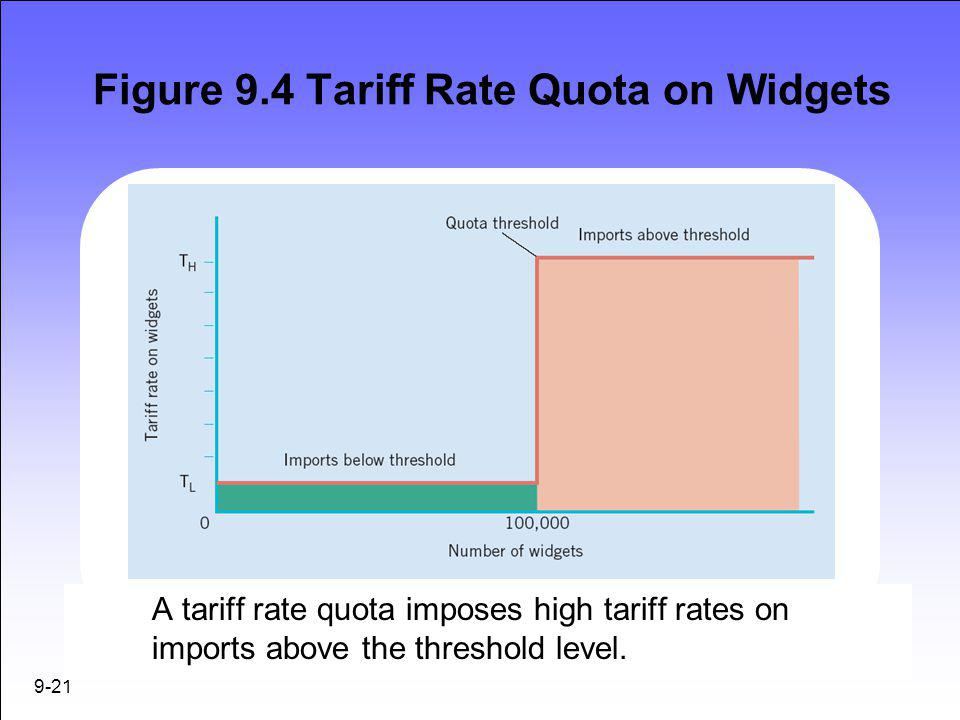 Figure 9.4 Tariff Rate Quota on Widgets