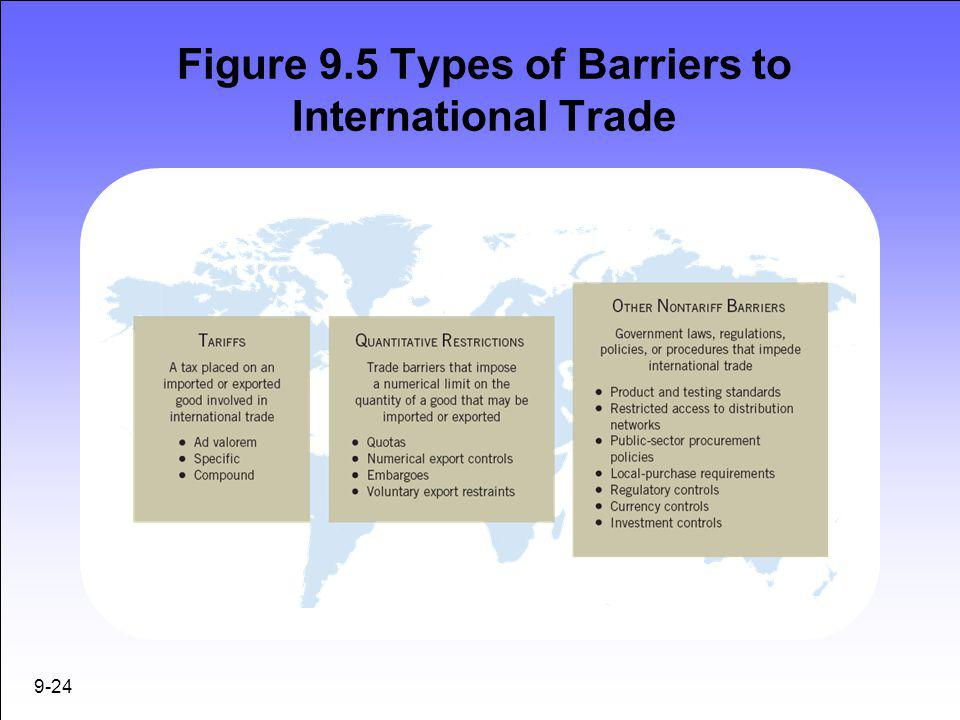 Figure 9.5 Types of Barriers to International Trade