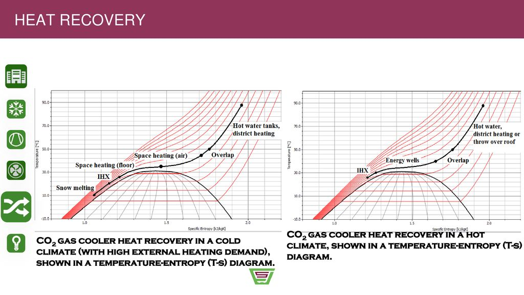 Co2 T S Diagram - All Diagram Schematics