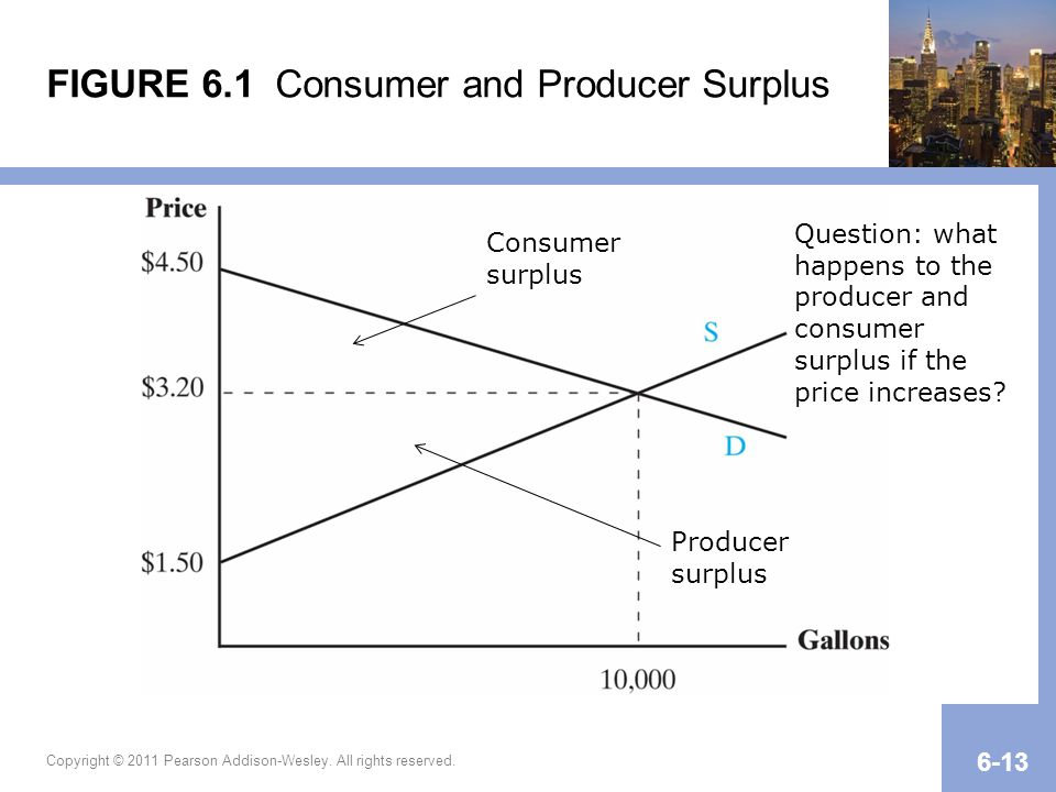 FIGURE 6.1 Consumer and Producer Surplus