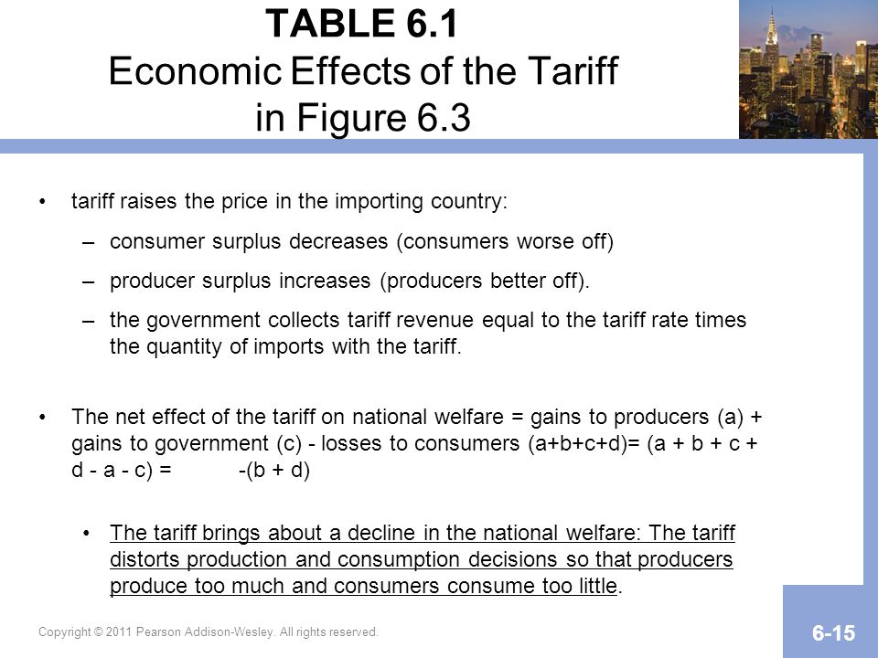 TABLE 6.1 Economic Effects of the Tariff in Figure 6.3