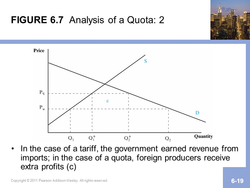 FIGURE 6.7 Analysis of a Quota: 2