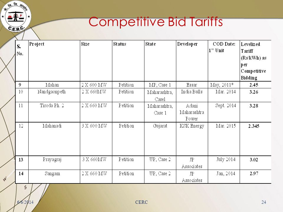 Competitive Bid Tariffs