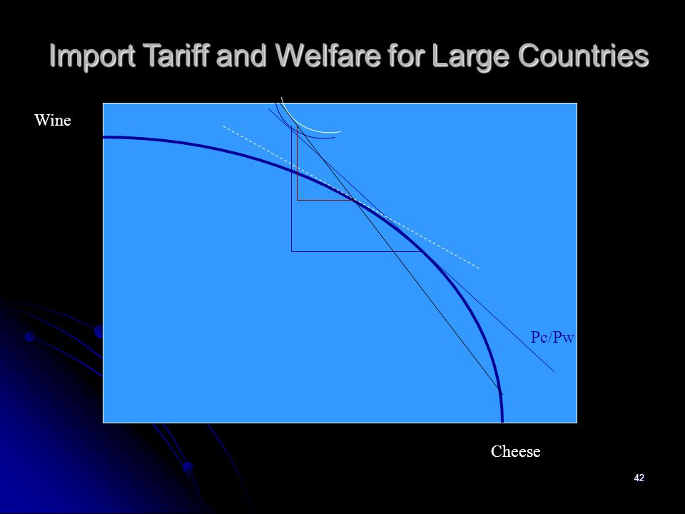 Import Tariff and Welfare for Large Countries