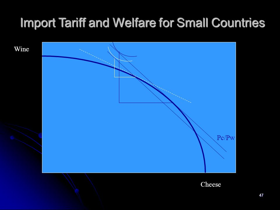 Import Tariff and Welfare for Small Countries