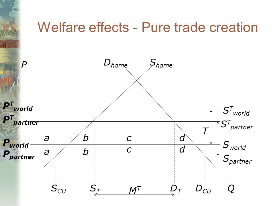 Welfare effects - Pure trade creation