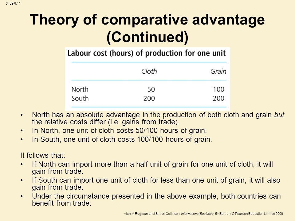 Theory of comparative advantage (Continued)