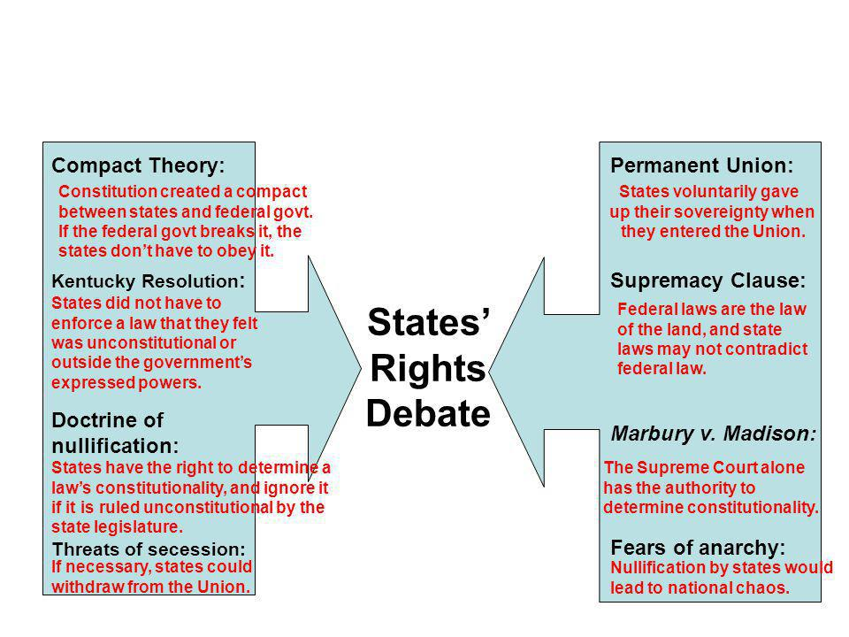 States' Rights Debate Compact Theory: Permanent Union: