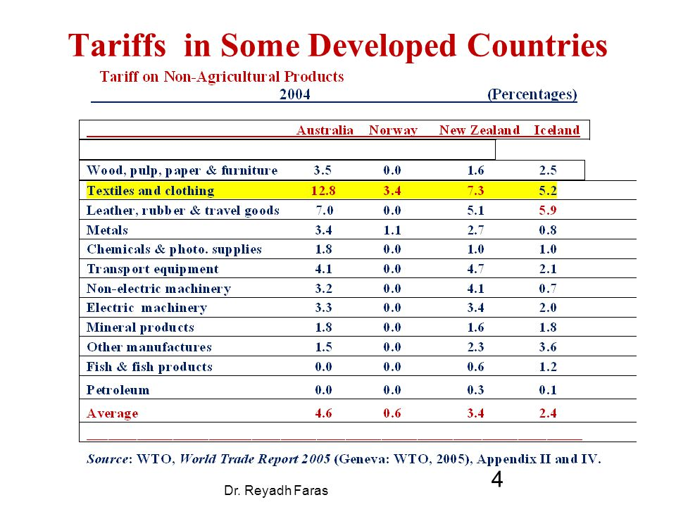 Tariffs in Some Developed Countries