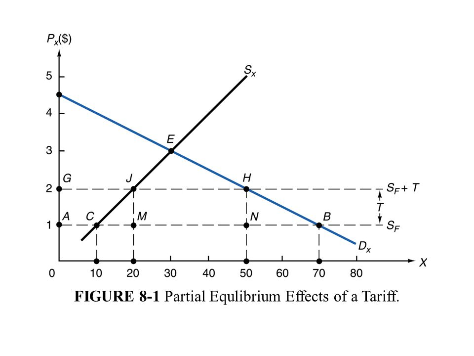FIGURE 8-1 Partial Equlibrium Effects of a Tariff.