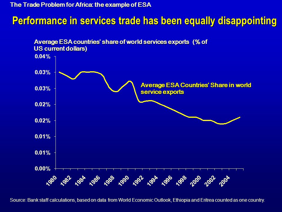 Performance in services trade has been equally disappointing