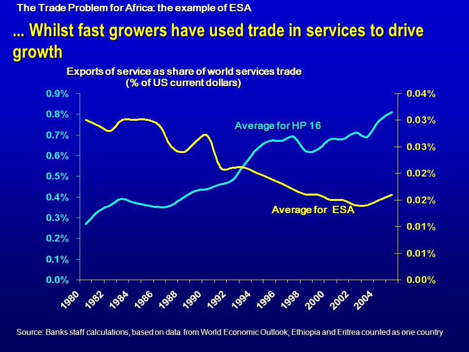 ... Whilst fast growers have used trade in services to drive growth