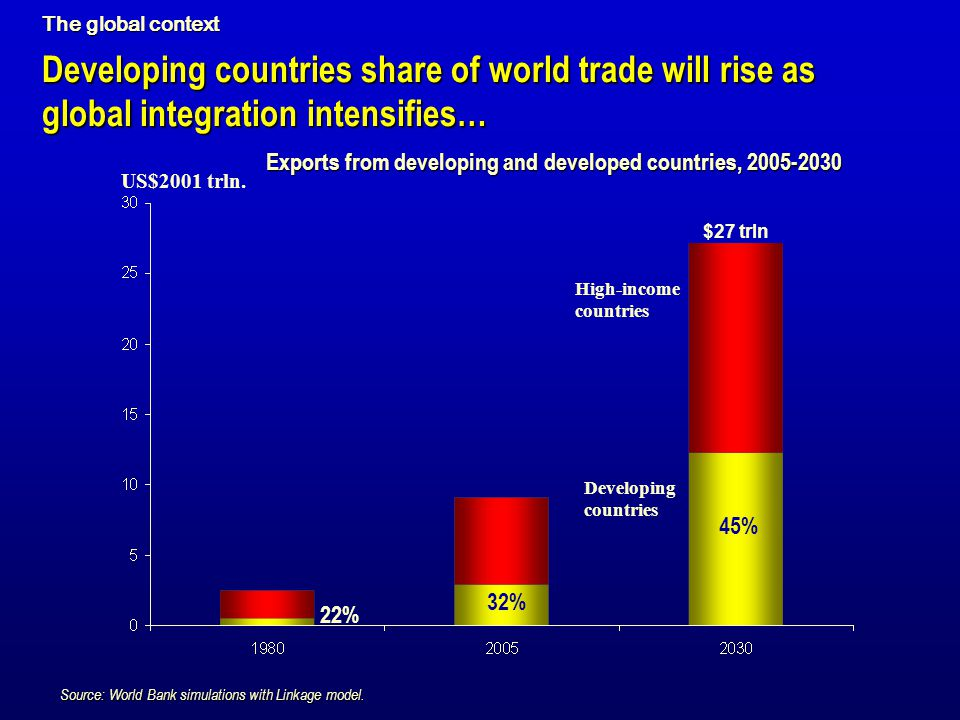 The global context Developing countries share of world trade will rise as global integration intensifies…