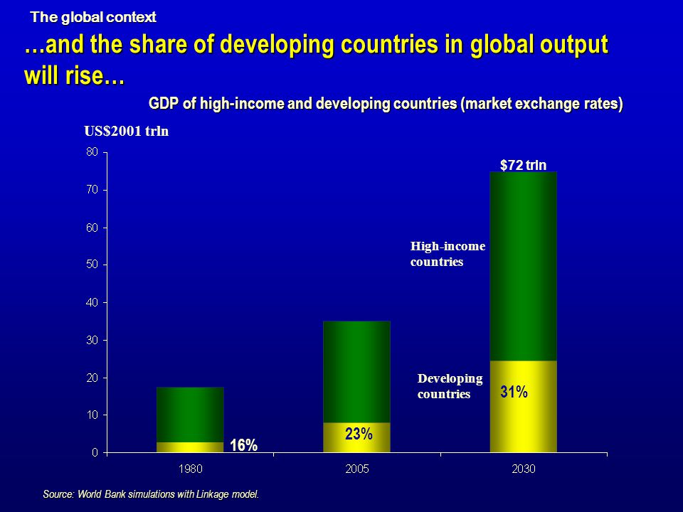…and the share of developing countries in global output will rise…