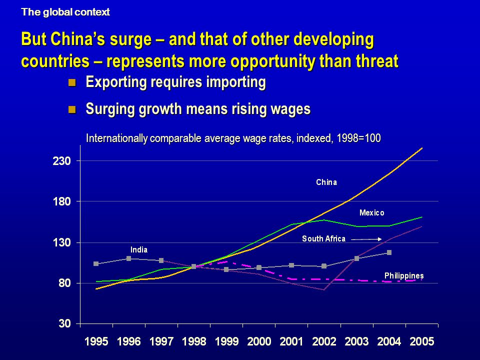 The global context But China's surge – and that of other developing countries – represents more opportunity than threat.