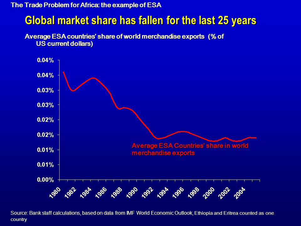 Global market share has fallen for the last 25 years