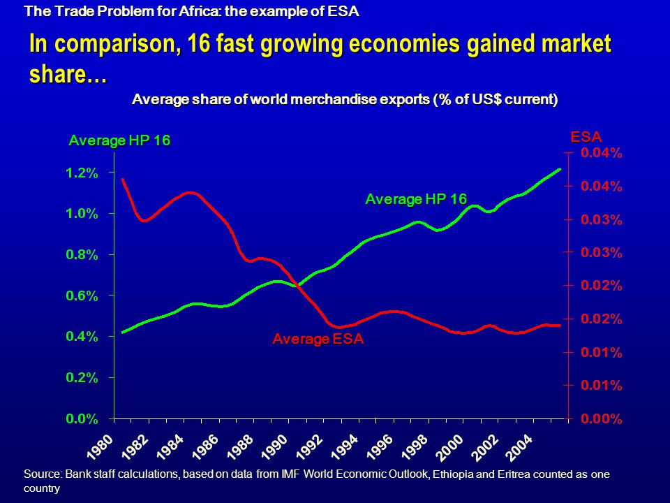 In comparison, 16 fast growing economies gained market share…