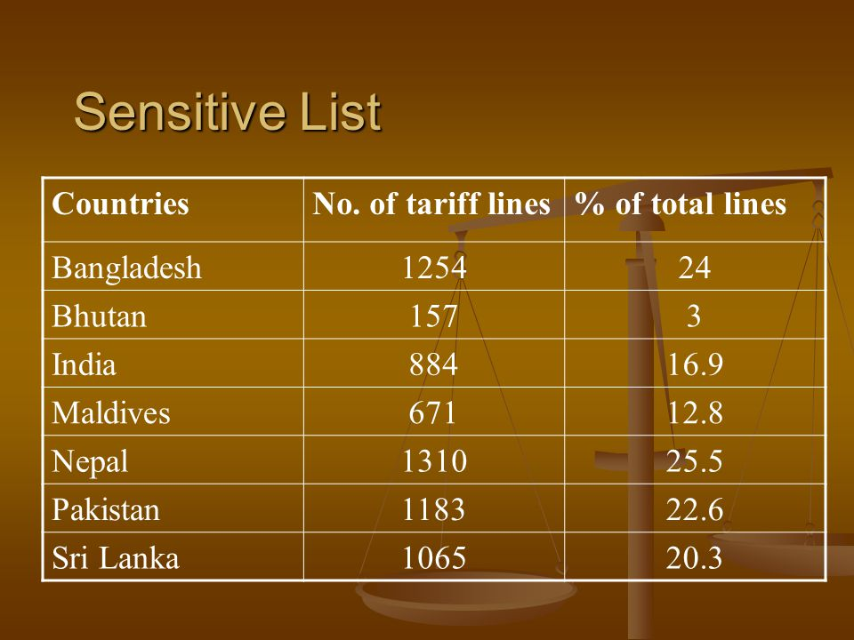 Sensitive List Countries No. of tariff lines % of total lines