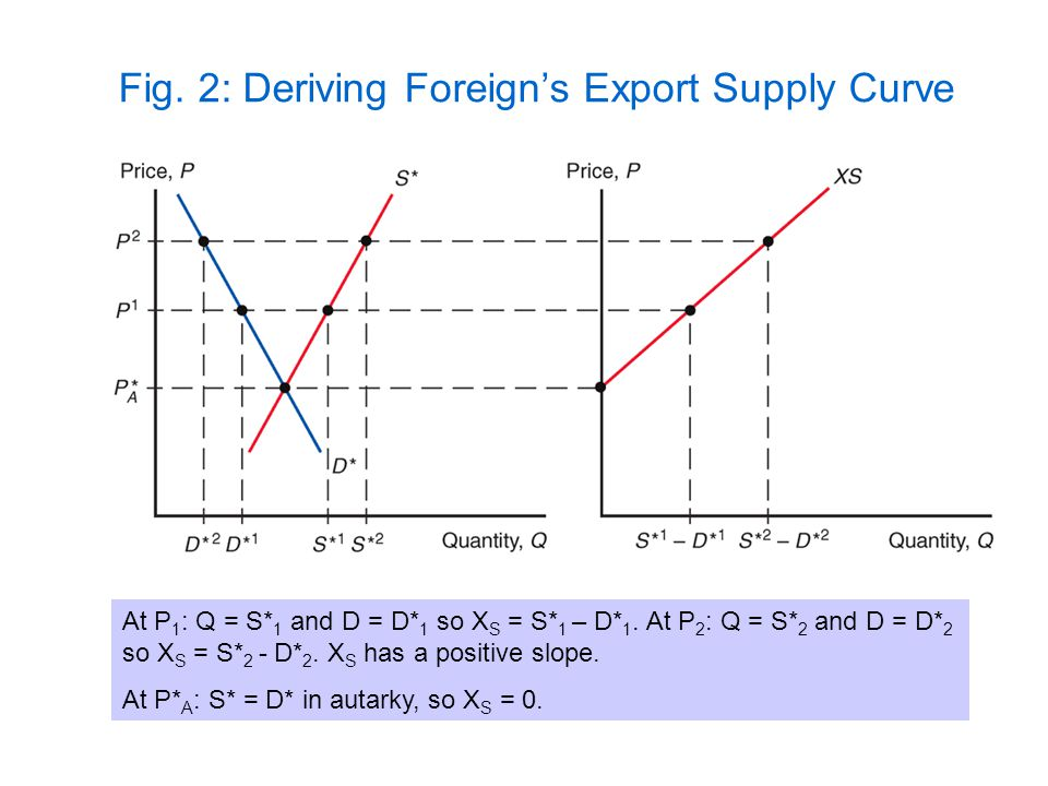 Fig. 2: Deriving Foreign's Export Supply Curve