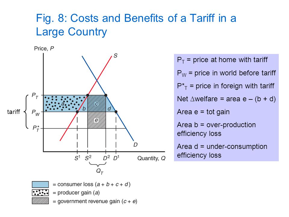 Fig. 8: Costs and Benefits of a Tariff in a Large Country