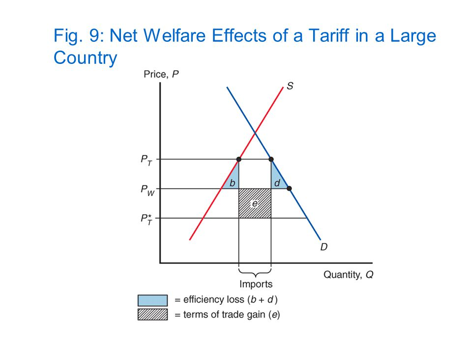 Fig. 9: Net Welfare Effects of a Tariff in a Large Country
