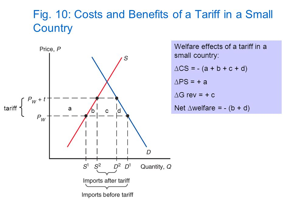 Fig. 10: Costs and Benefits of a Tariff in a Small Country