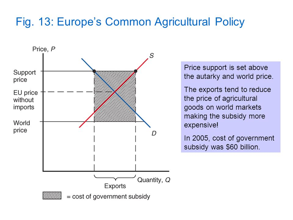 Fig. 13: Europe's Common Agricultural Policy