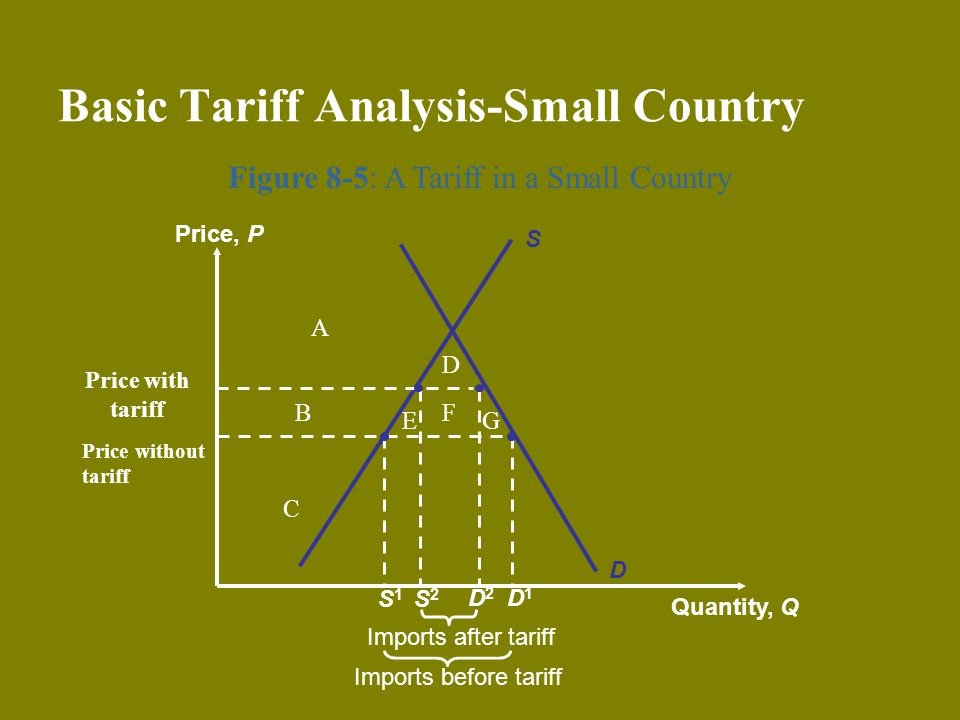 Basic Tariff Analysis-Small Country