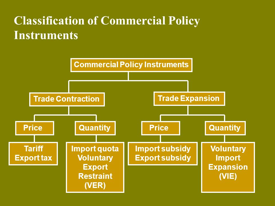 Classification of Commercial Policy Instruments