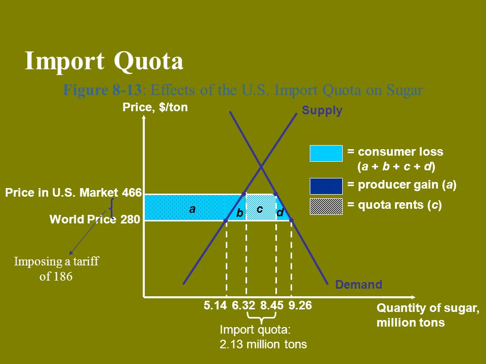 Figure 8-13: Effects of the U.S. Import Quota on Sugar