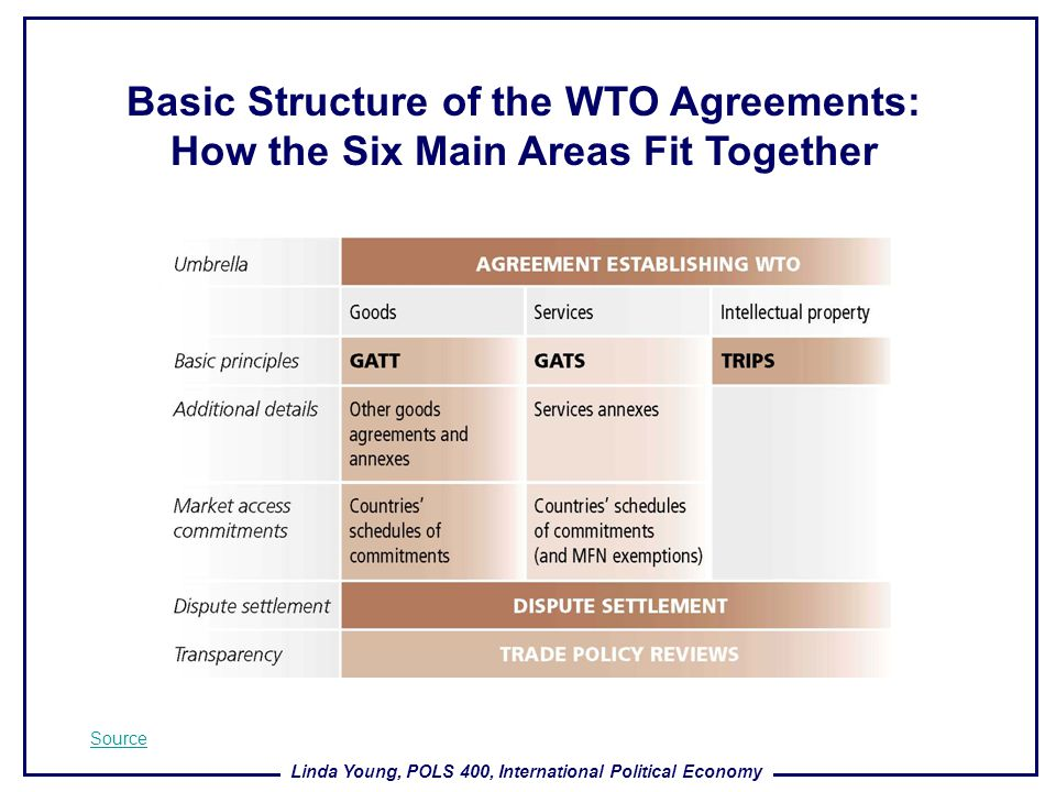 Basic Structure of the WTO Agreements: How the Six Main Areas Fit Together