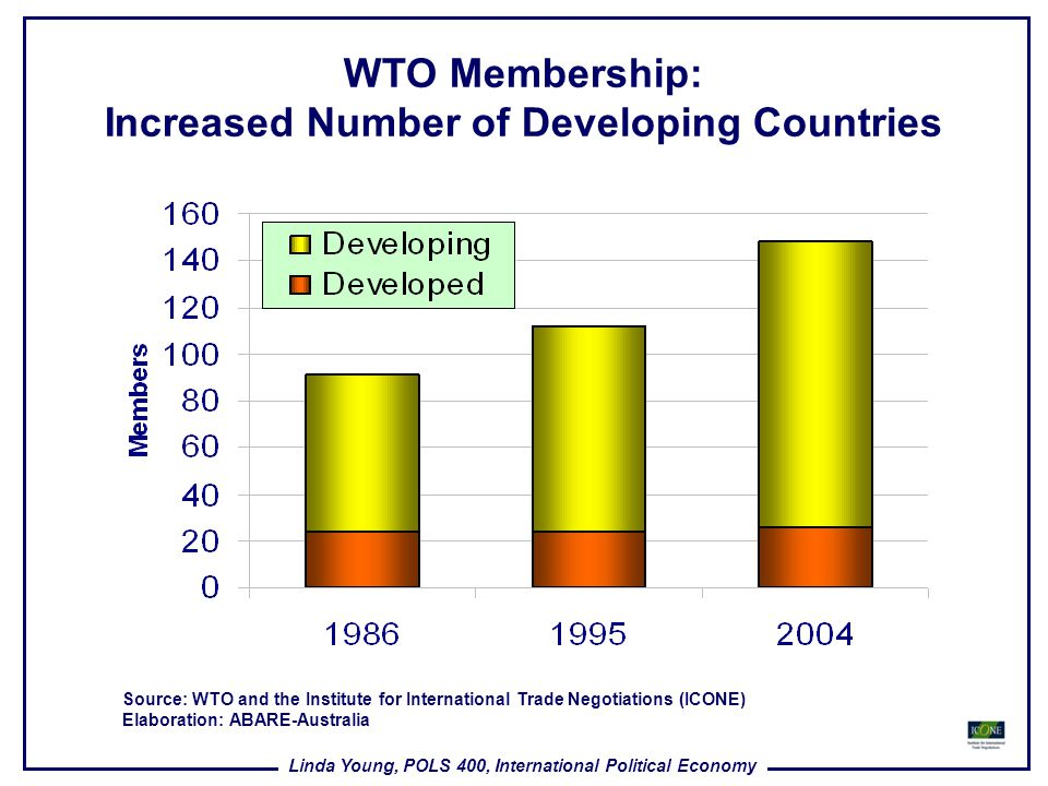 WTO Membership: Increased Number of Developing Countries